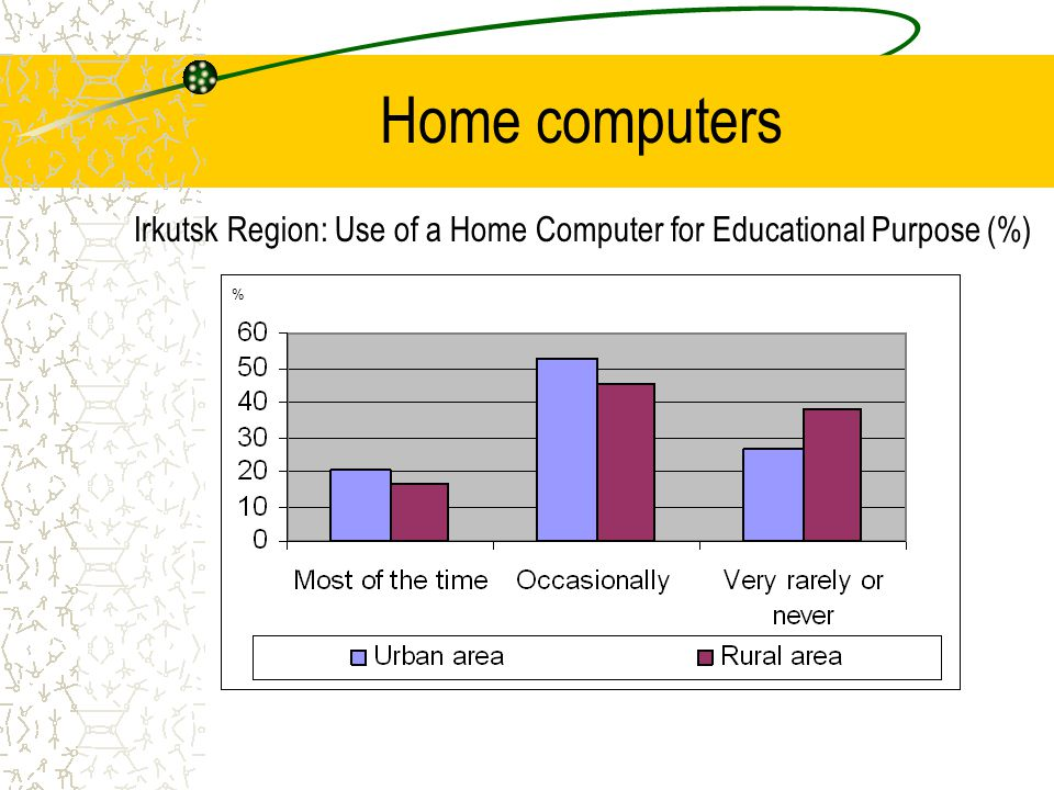 Home computers Irkutsk Region: Use of a Home Computer for Educational Purpose (%) %