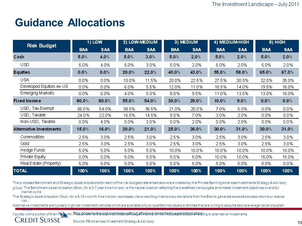 Guidance Allocations