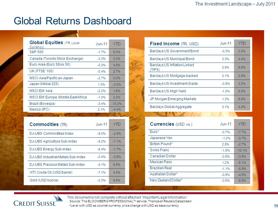 Global Returns Dashboard