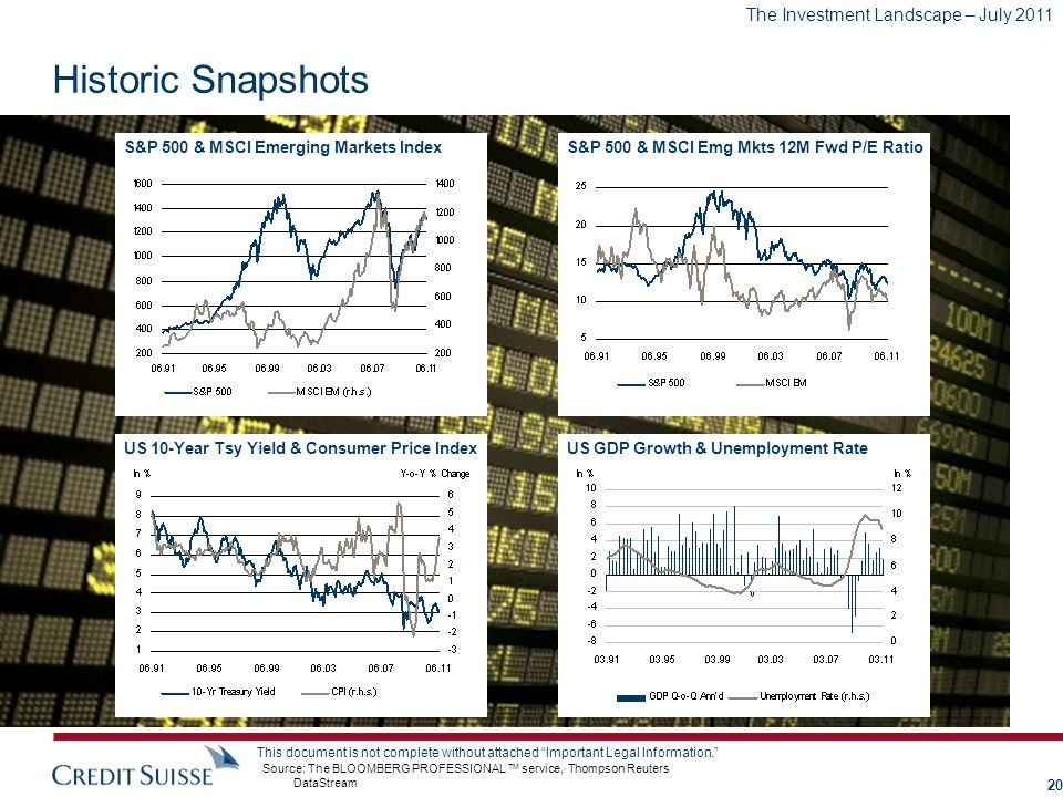 Historic Snapshots S&P 500 & MSCI Emerging Markets Index
