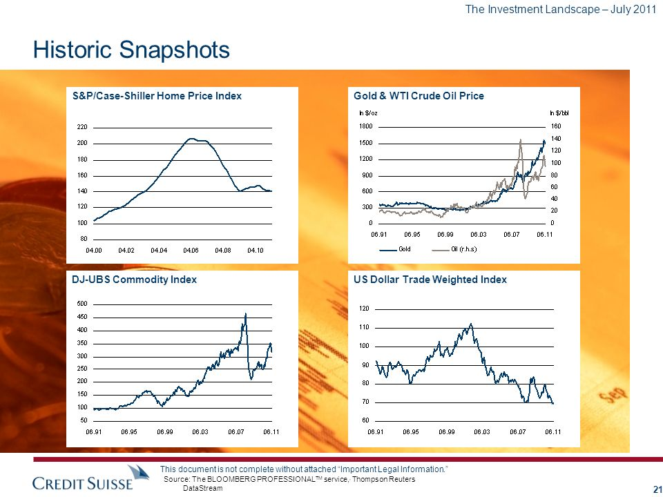 Historic Snapshots S&P/Case-Shiller Home Price Index