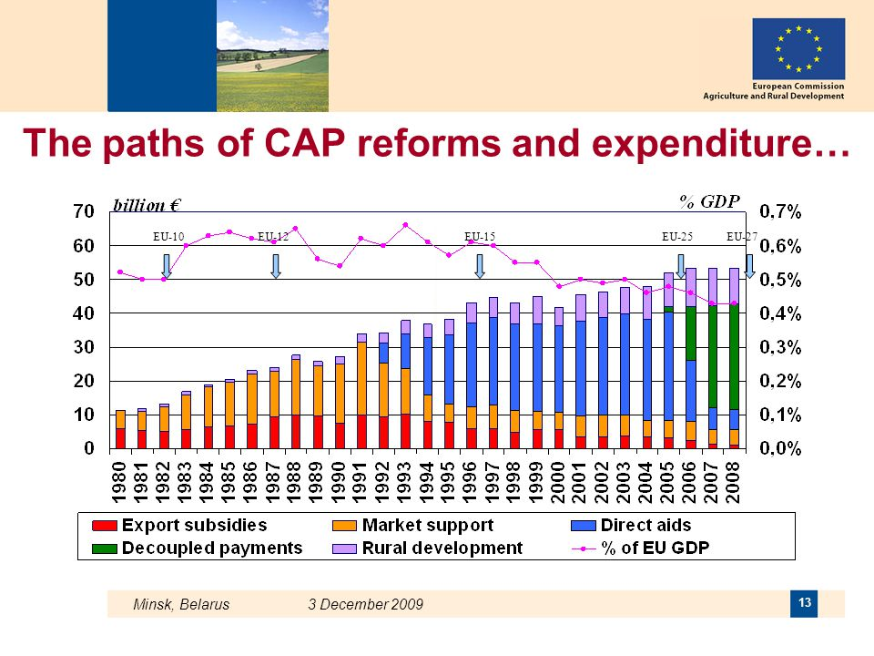 The paths of CAP reforms and expenditure…
