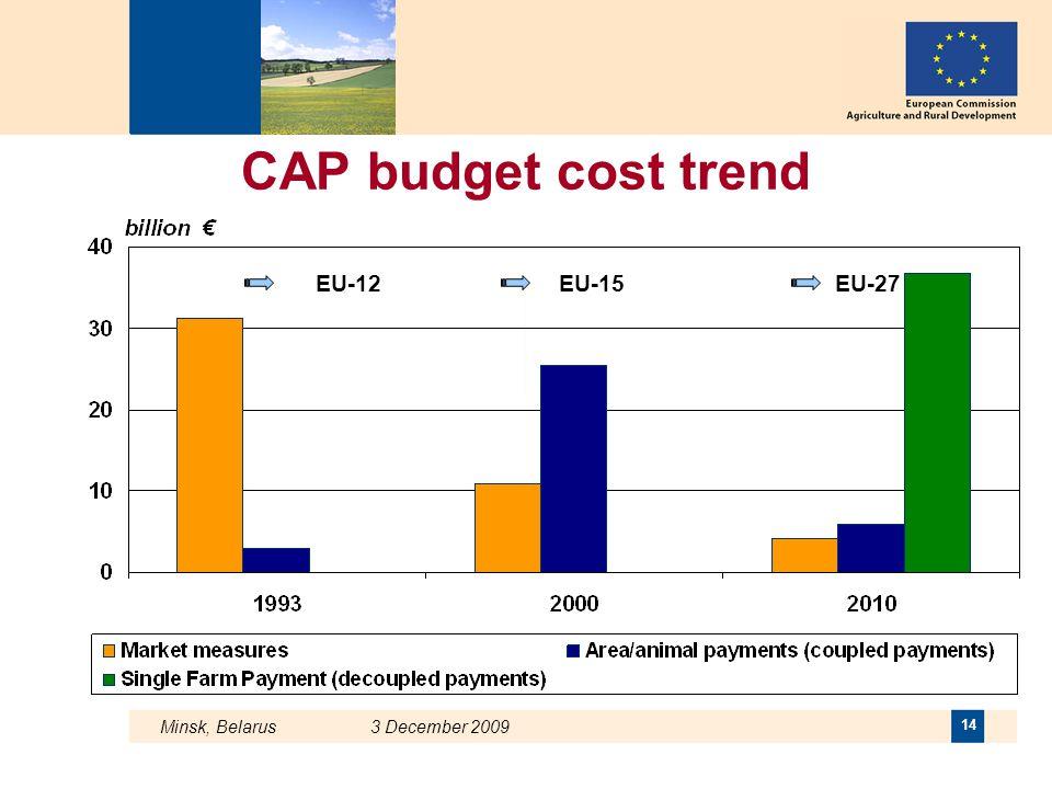 CAP budget cost trend EU-12 EU-15 EU-27 Minsk, Belarus 3 December 2009