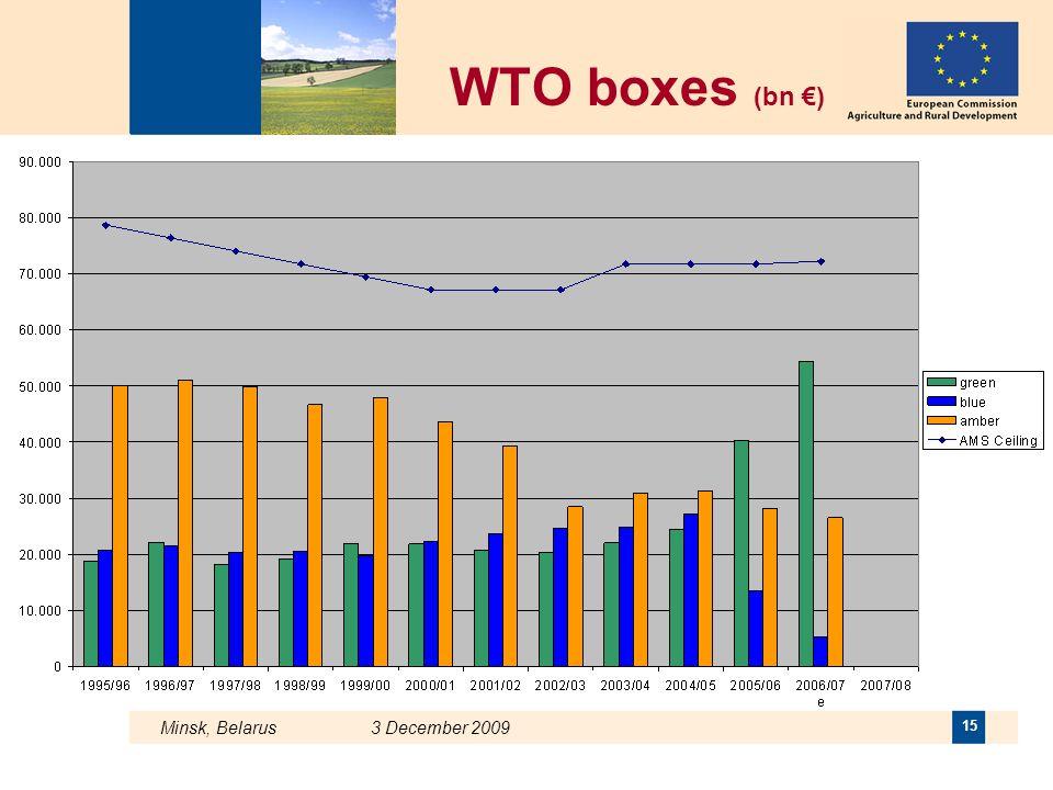 WTO boxes (bn €) Minsk, Belarus 3 December 2009