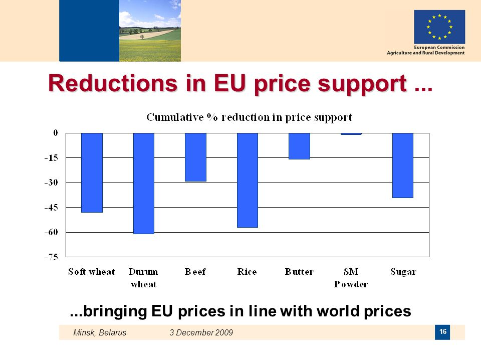 Reductions in EU price support ...