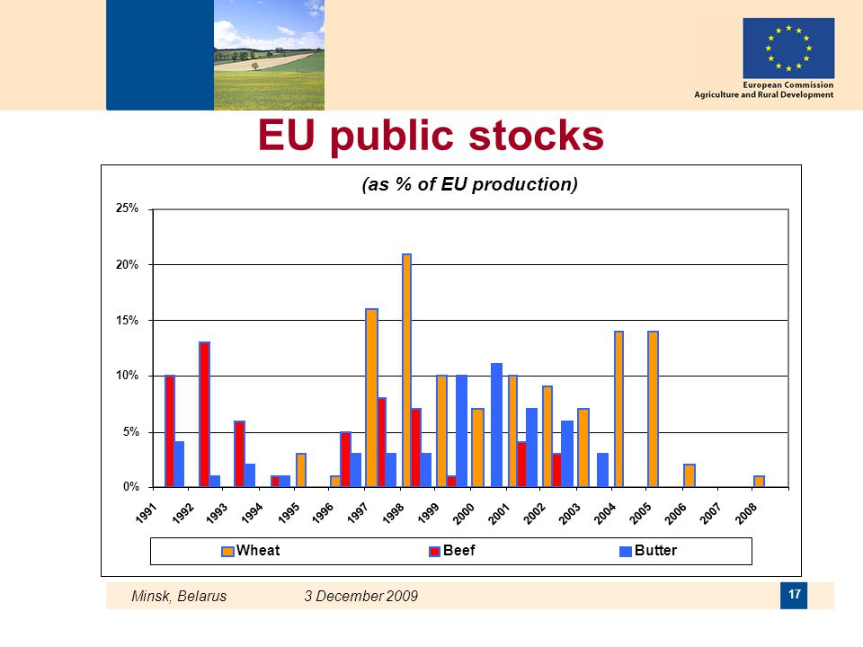 EU public stocks (as % of EU production) Wheat Beef Butter