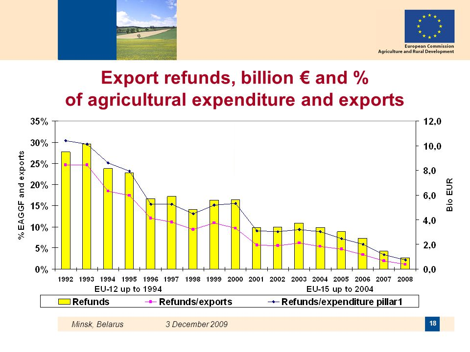 Export refunds, billion € and % of agricultural expenditure and exports