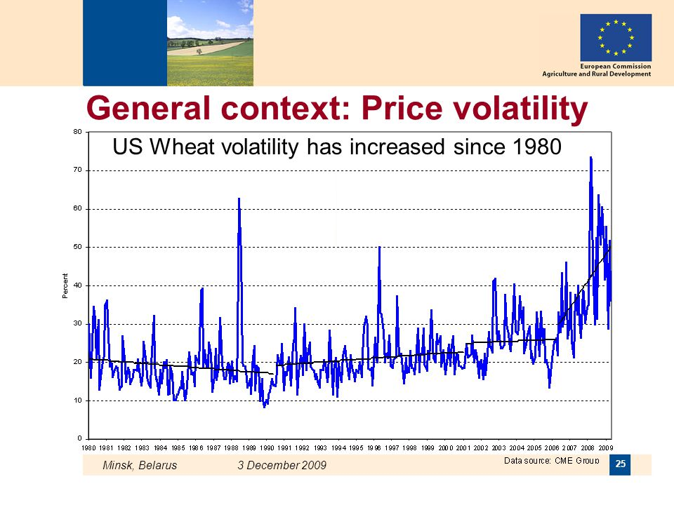 US Wheat volatility has increased since 1980
