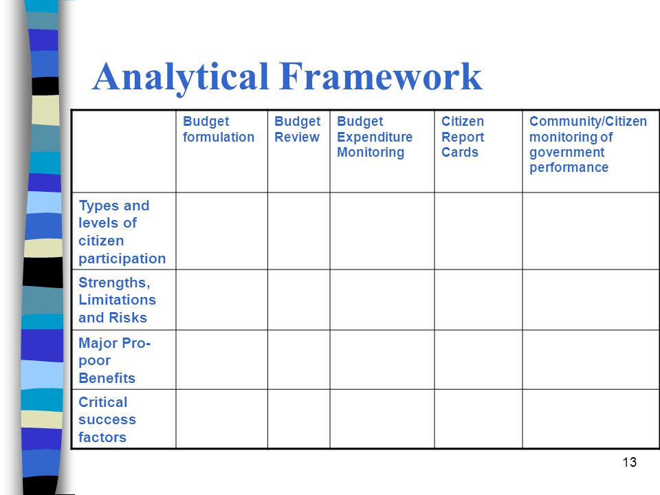 Analytical Framework Types and levels of citizen participation