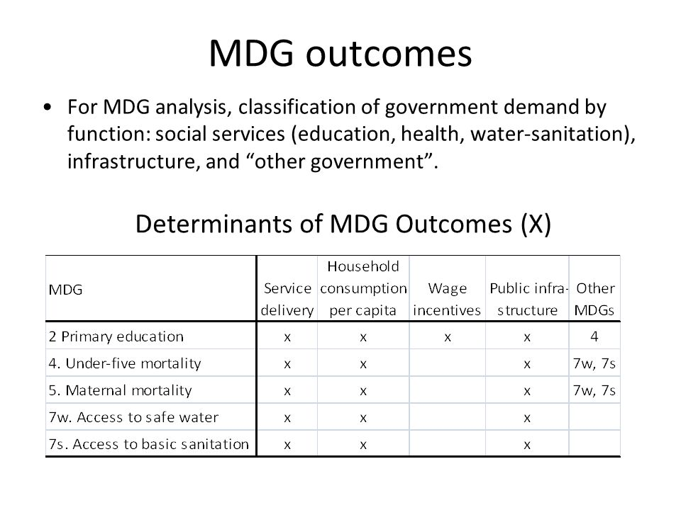 Determinants of MDG Outcomes (X)