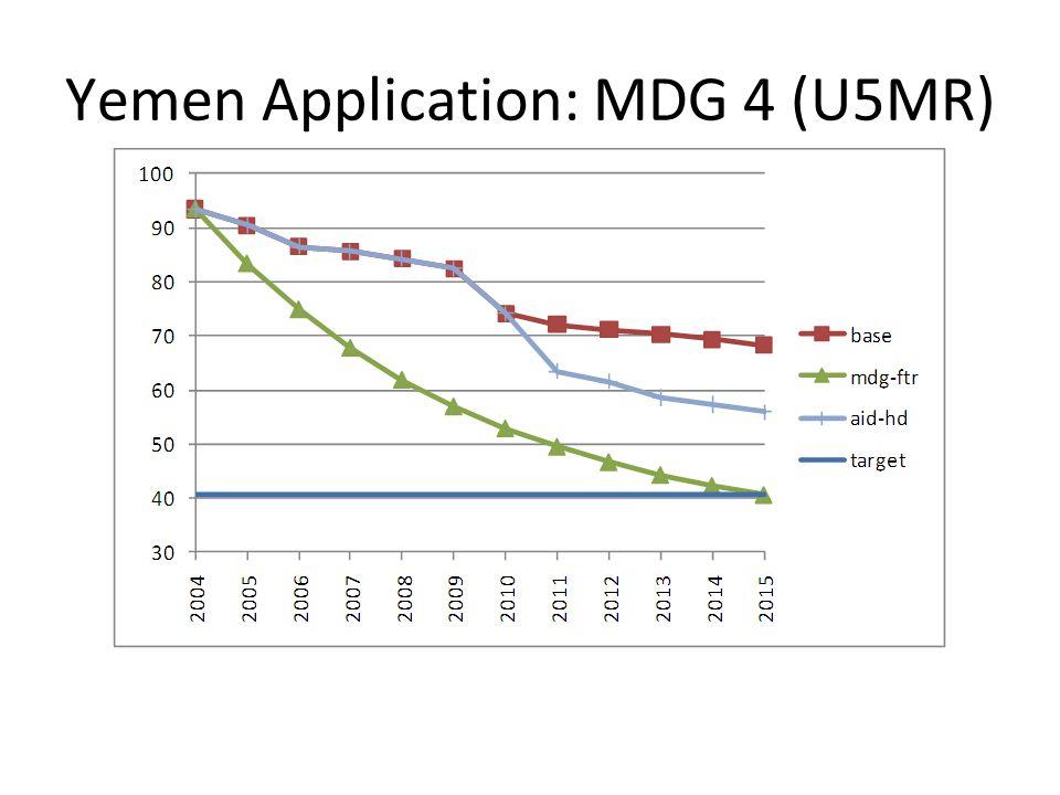 Yemen Application: MDG 4 (U5MR)
