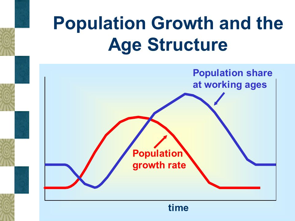 Population Growth and the Age Structure