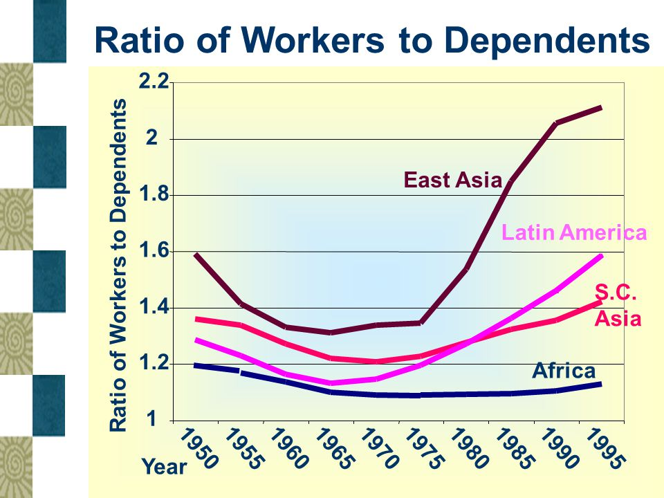 Ratio of Workers to Dependents