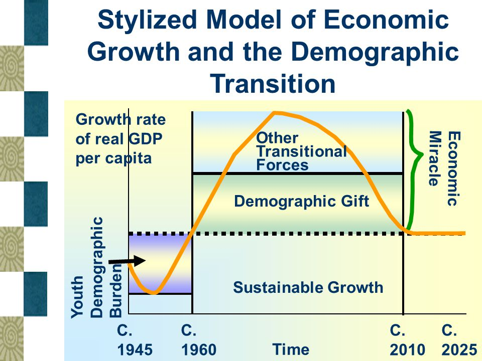 Stylized Model of Economic Growth and the Demographic Transition