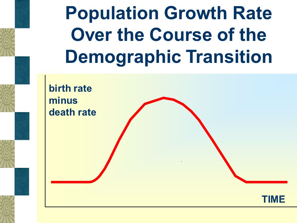 Population Growth Rate Over the Course of the Demographic Transition