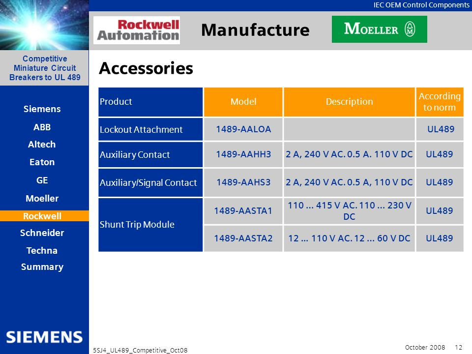 Manufacture Accessories Product Model Description According to norm
