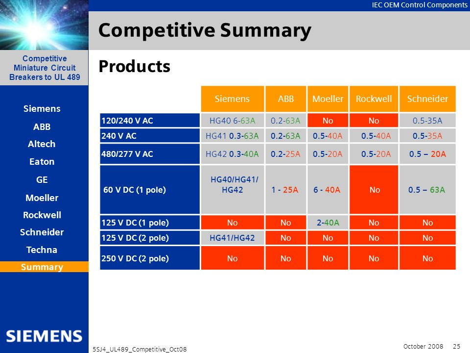 Competitive Summary Products Siemens ABB Moeller Rockwell Schneider