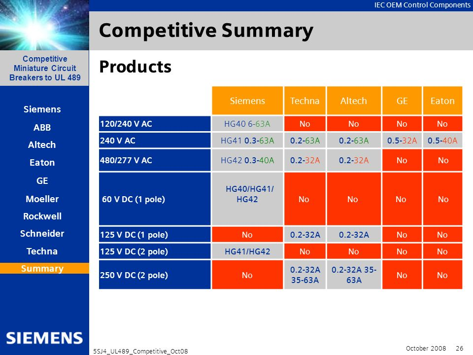 Competitive Summary Products Siemens Techna Altech GE Eaton Summary