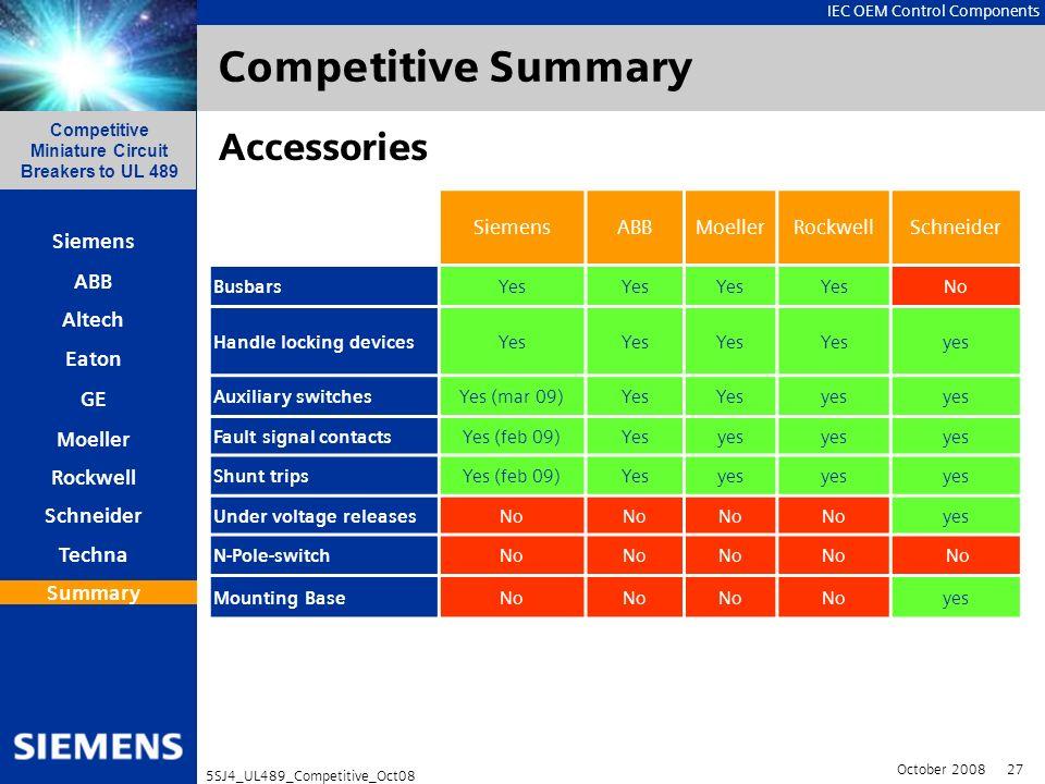 Competitive Summary Accessories Siemens ABB Moeller Rockwell Schneider