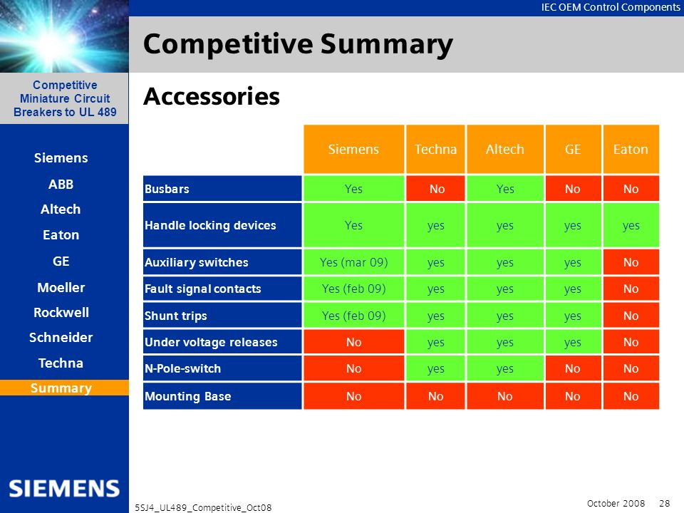 Competitive Summary Accessories Siemens Techna Altech GE Eaton Summary