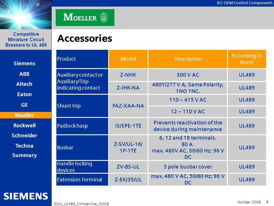 Accessories Product Model Description According to Norm