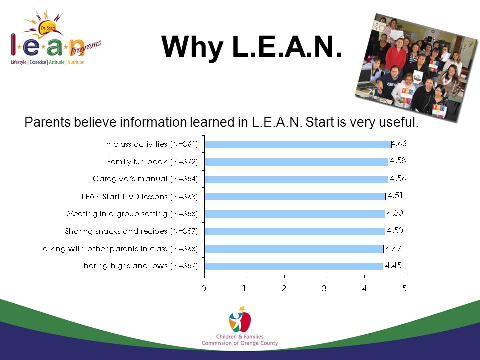 Parents believe information learned in L.E.A.N. Start is very useful.