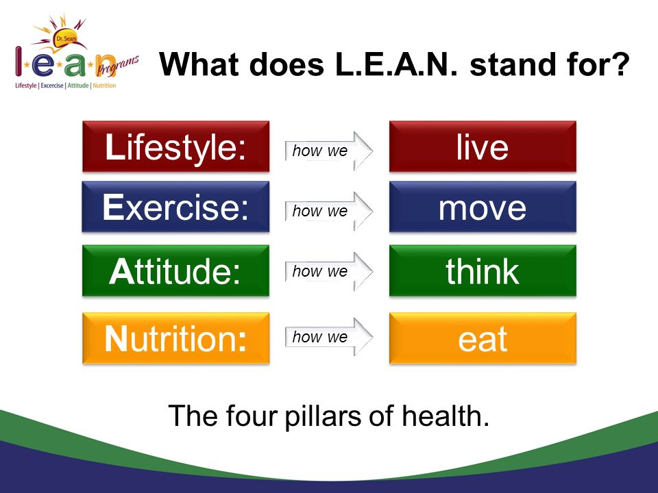 What does L.E.A.N. stand for