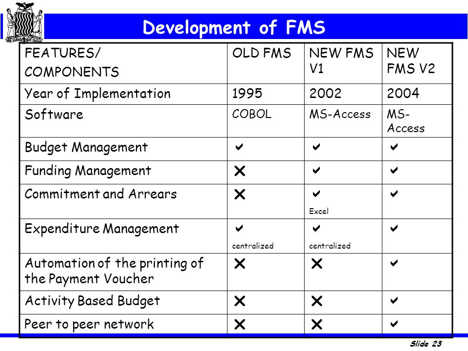 Development of FMS   FEATURES/ COMPONENTS OLD FMS NEW FMS V1