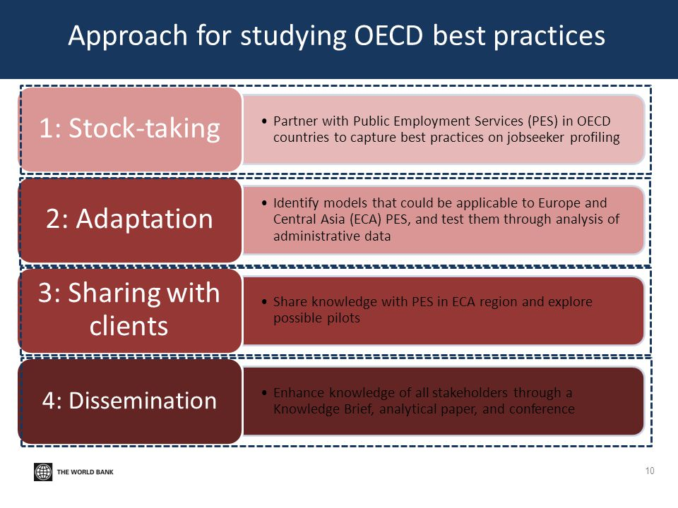 Approach for studying OECD best practices