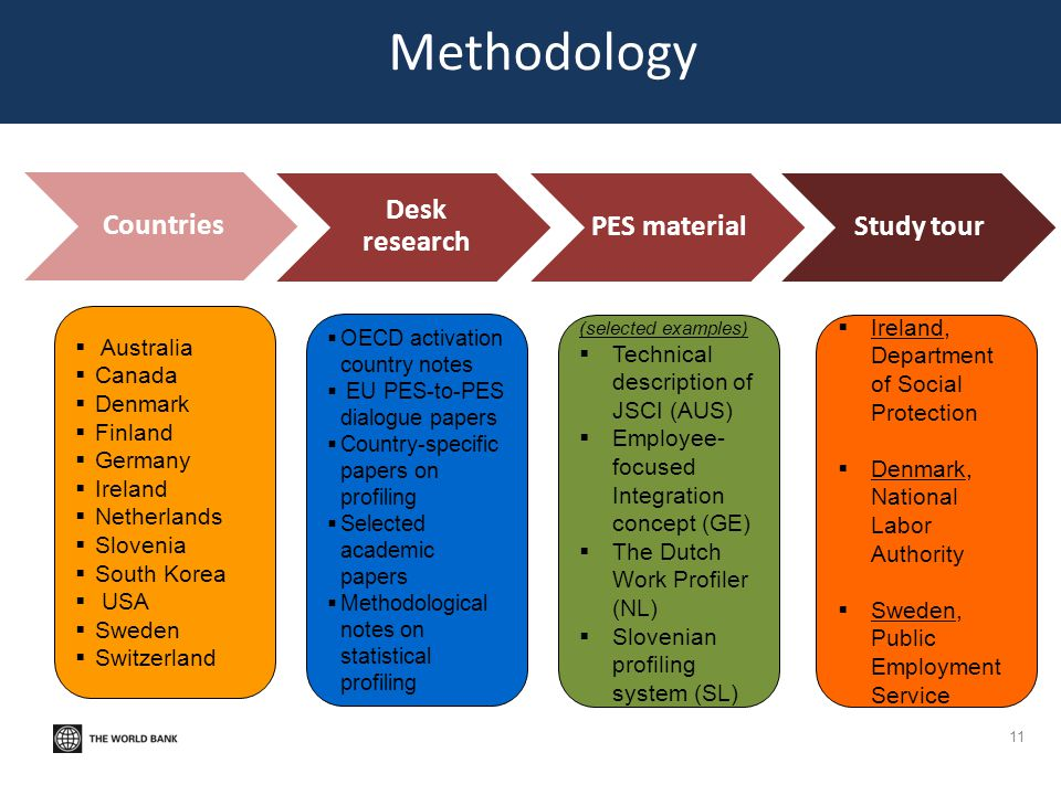 Methodology Countries Desk research PES material Study tour