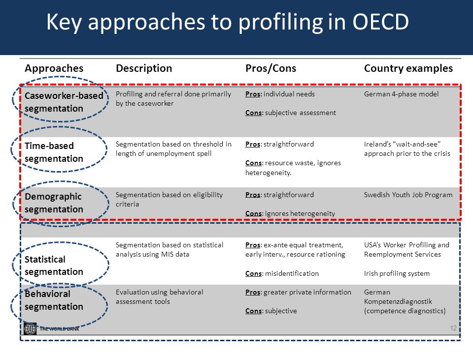 Key approaches to profiling in OECD