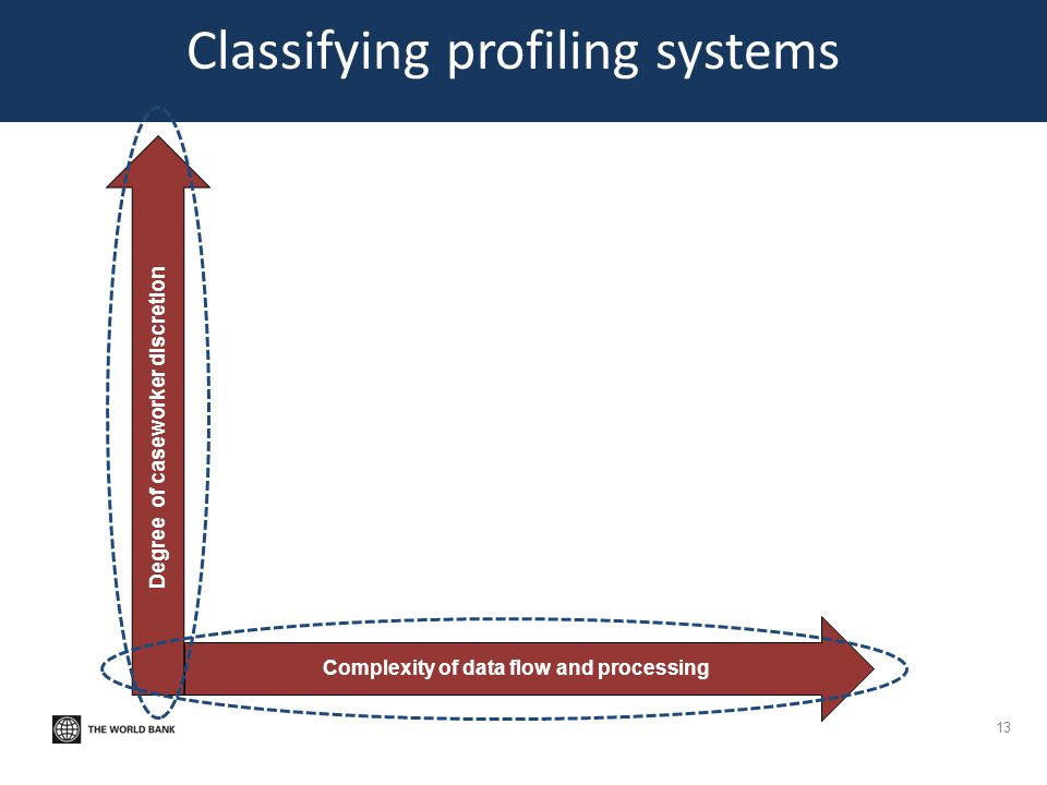 Classifying profiling systems