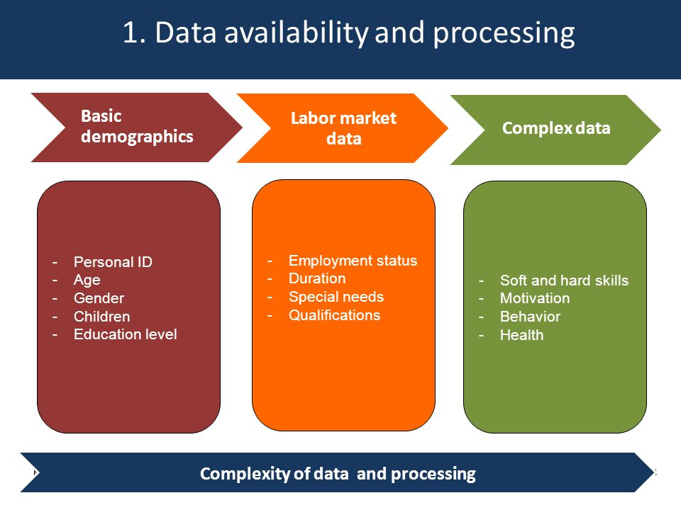 1. Data availability and processing