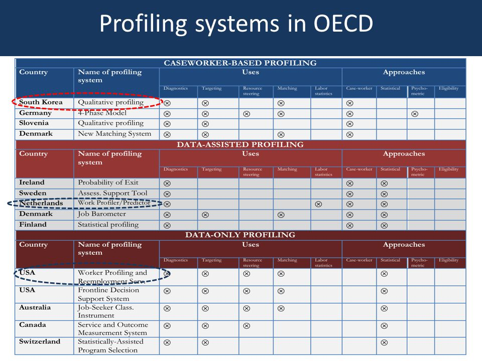 Profiling systems in OECD