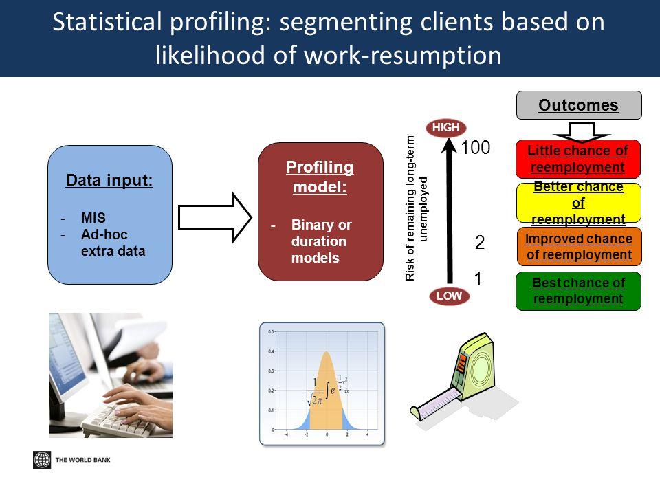 Statistical profiling: segmenting clients based on