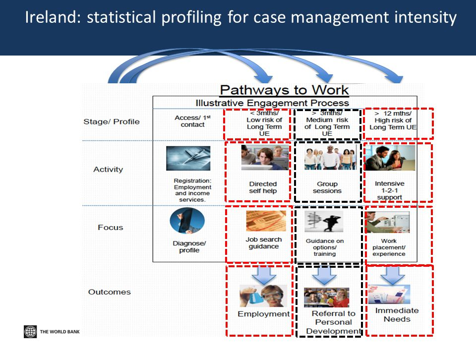 Ireland: statistical profiling for case management intensity