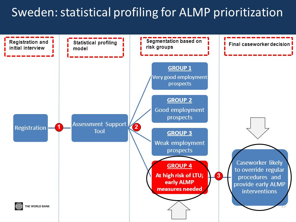 Sweden: statistical profiling for ALMP prioritization