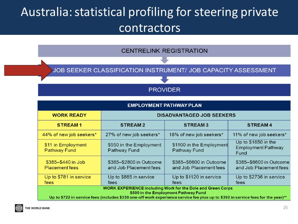 Australia: statistical profiling for steering private contractors