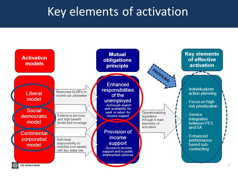 Key elements of activation
