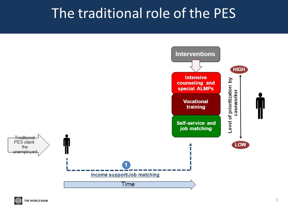 The traditional role of the PES