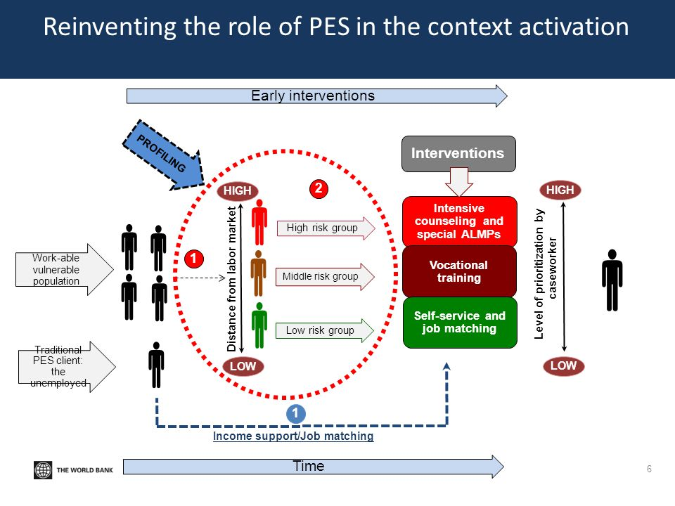 Reinventing the role of PES in the context activation