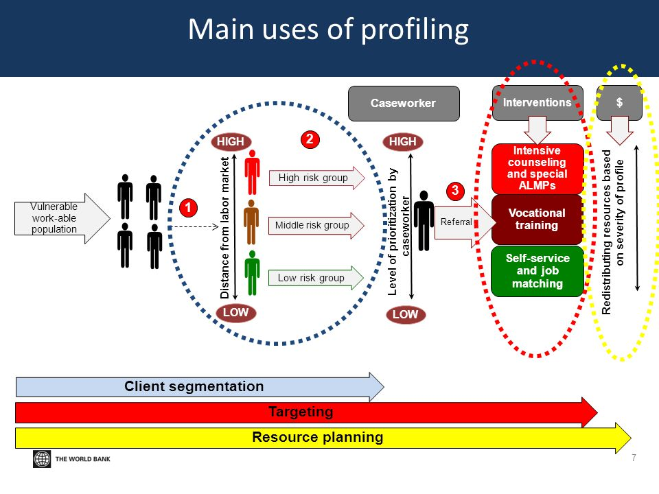         Main uses of profiling Client segmentation Targeting