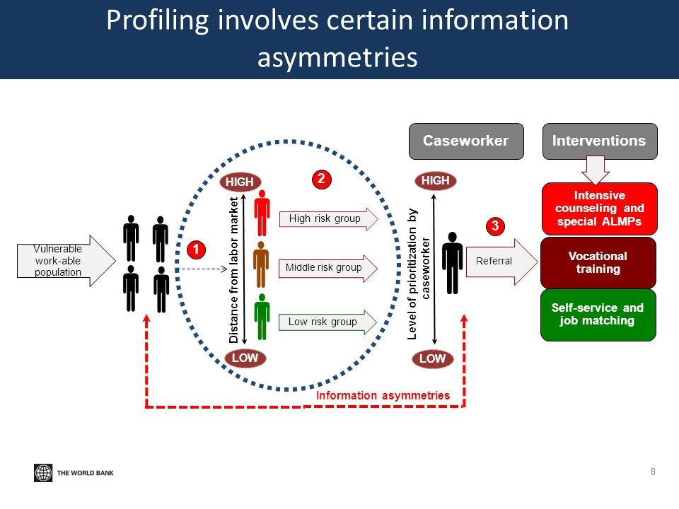 Profiling involves certain information asymmetries