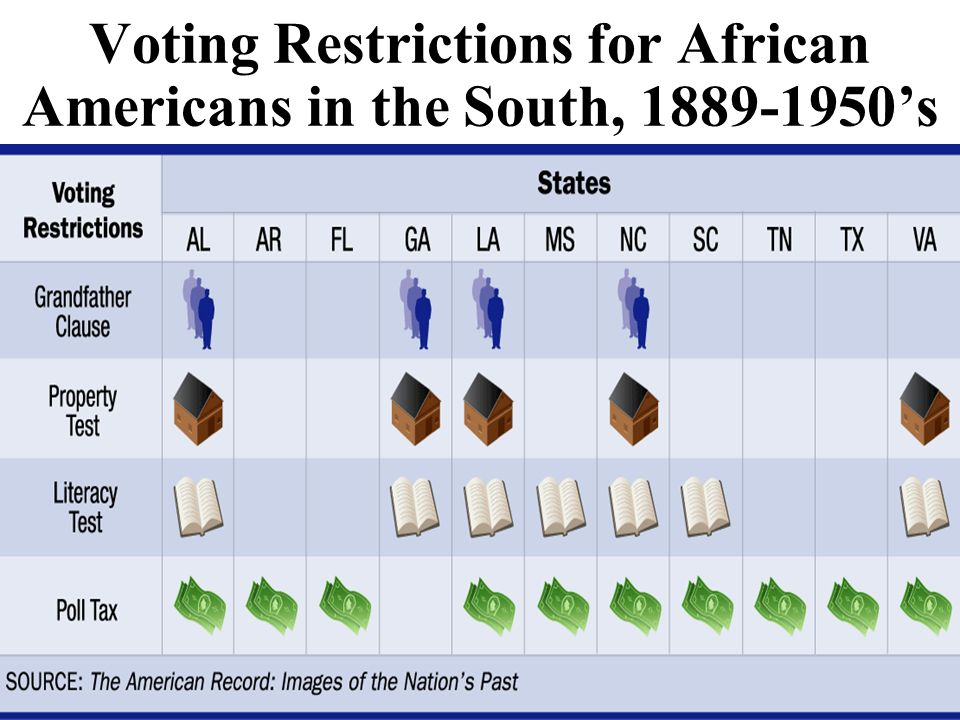 Voting Restrictions for African Americans in the South, 1889-1950's