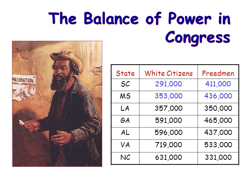 The Balance of Power in Congress