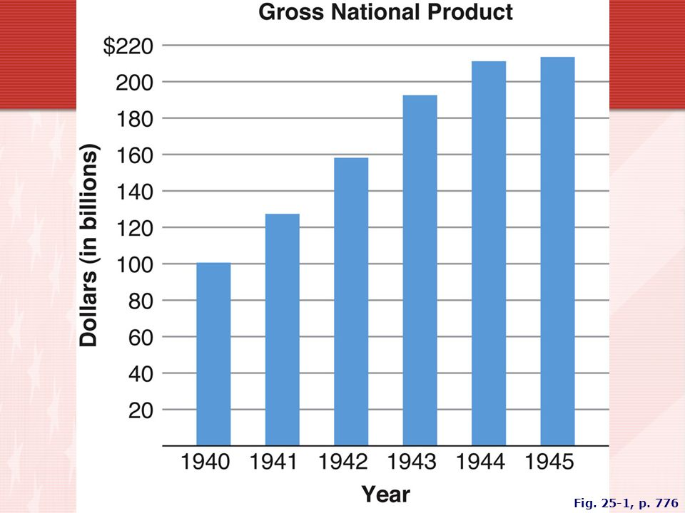 FIGURE 25.1 U.S. WARTIME PRODUCTION Between 1941 and 1945, the economy grew at a remarkable pace.