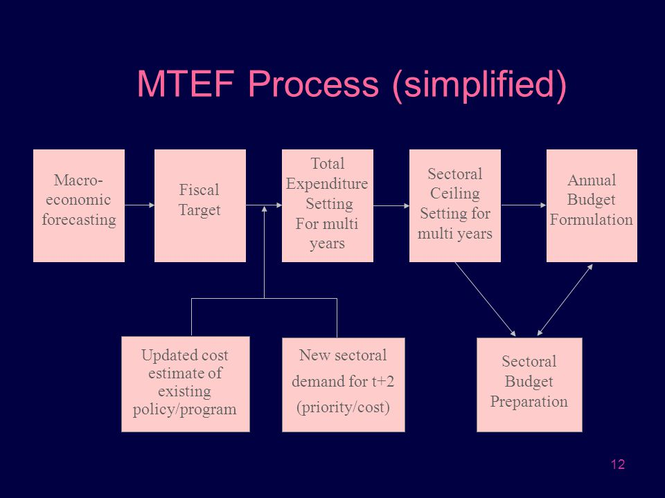 MTEF Process (simplified)