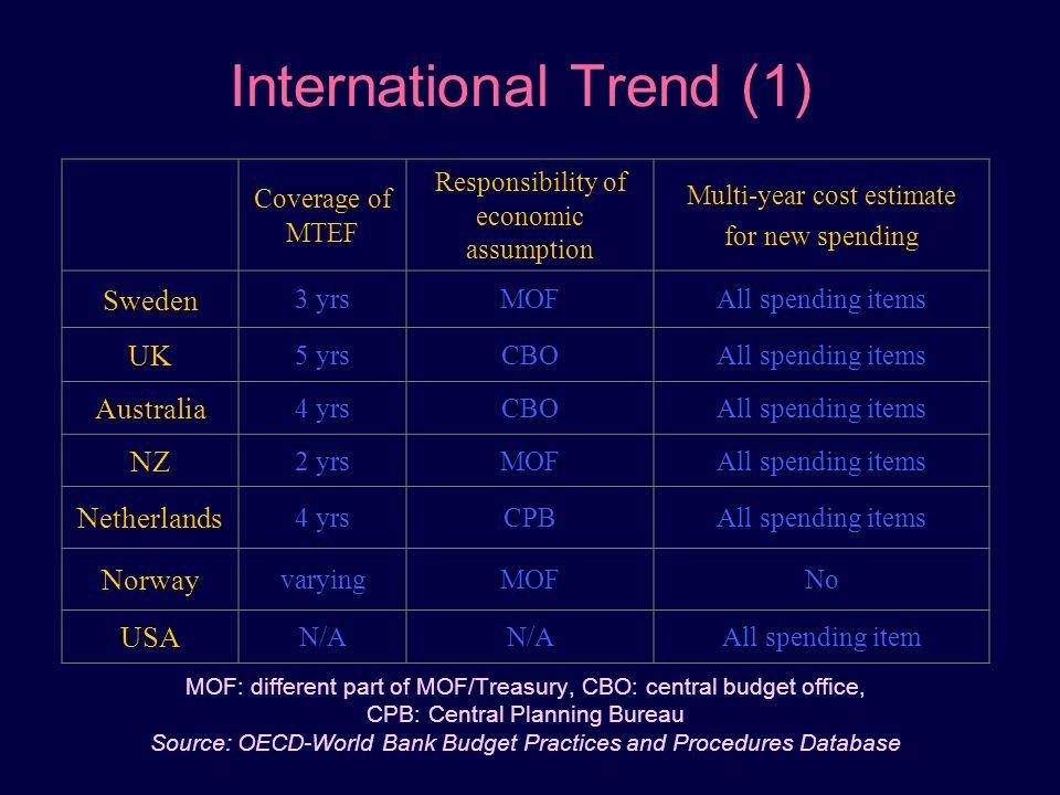 International Trend (1)