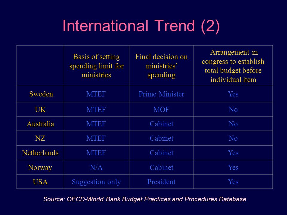 International Trend (2)
