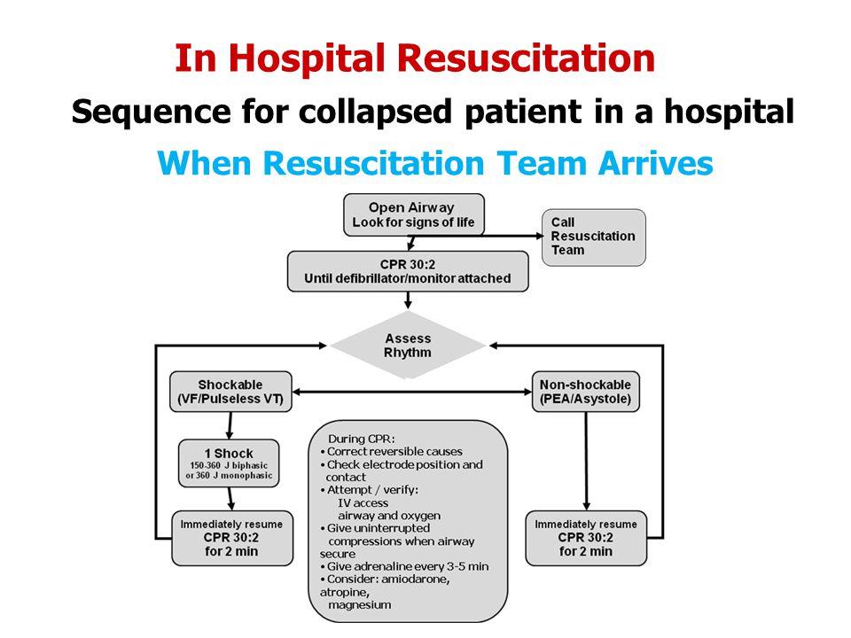 In Hospital Resuscitation